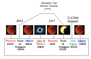 Blood-Red-Moon-Chart